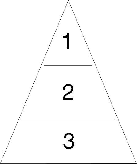 Level 1 2 3