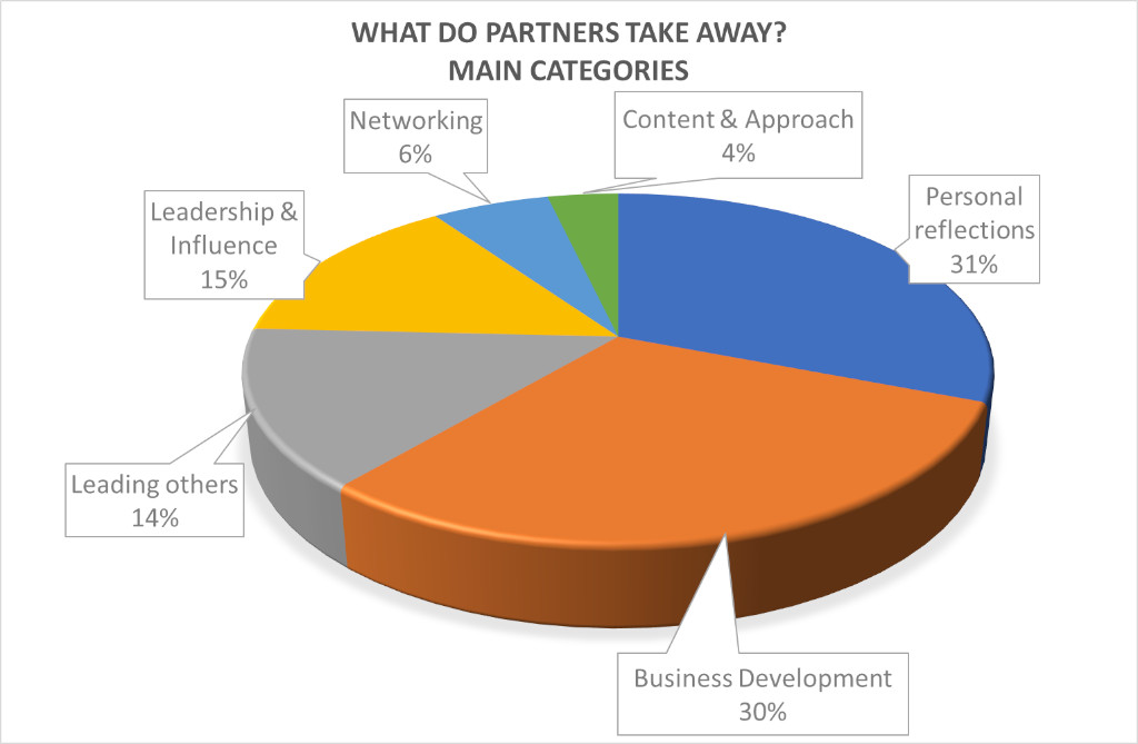 Partners - main learning