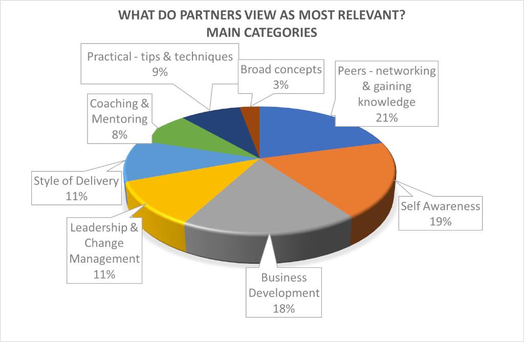 Partner_relevance